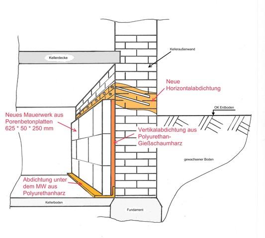 mauerwerkstrockenlegung sperre an unzug nglichem bauteil bau und instandsetzung ug. Black Bedroom Furniture Sets. Home Design Ideas